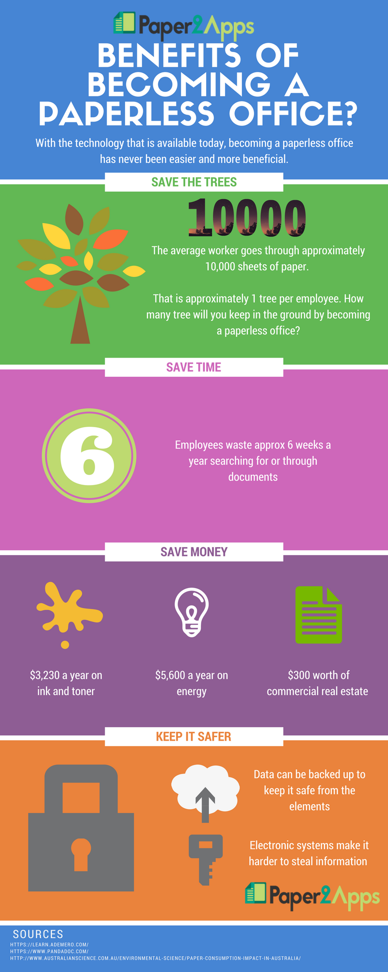 Infographic - Benefits of a Paperless Office